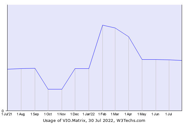 Historical trends in the usage of VIO.Matrix