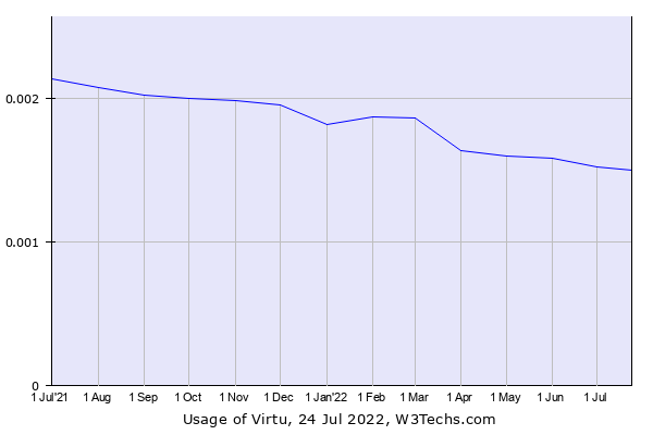 Historical trends in the usage of Virtu