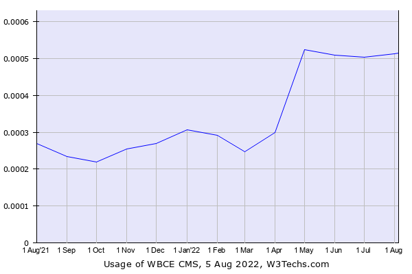 Historical trends in the usage of WBCE CMS