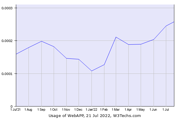 Historical trends in the usage of WebAPP