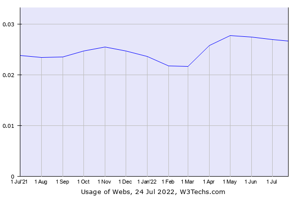 Historical trends in the usage of Webs
