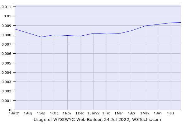Historical trends in the usage of WYSIWYG Web Builder