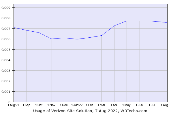 Historical trends in the usage of Yahoo Site Solution