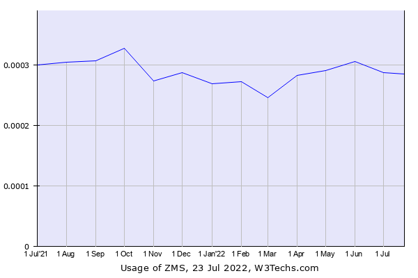 Historical trends in the usage of ZMS