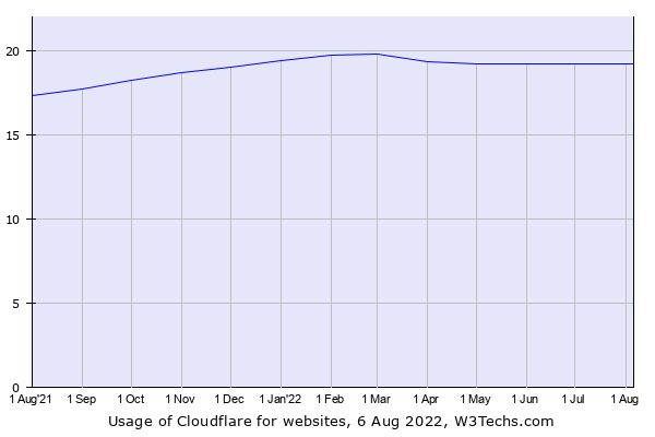 Historical trends in the usage of CloudFlare