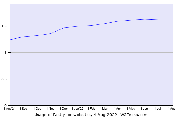 Historical trends in the usage of Fastly