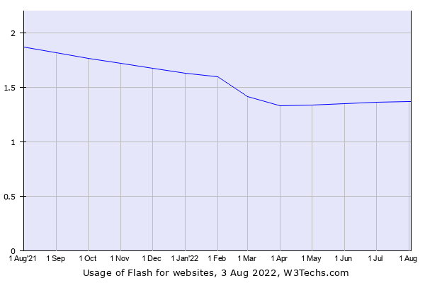 Historical trends in the usage of Flash