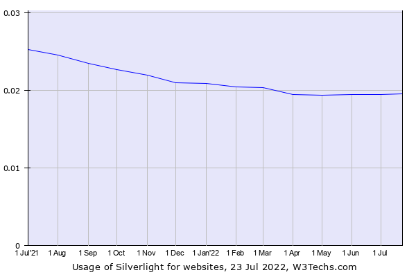 Historical trends in the usage of Silverlight