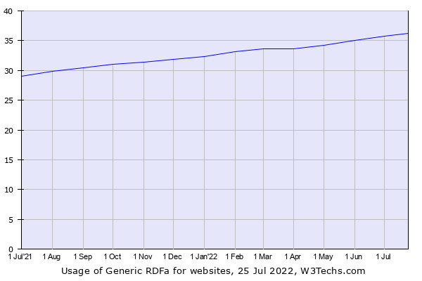 Historical trends in the usage of Generic RDFa