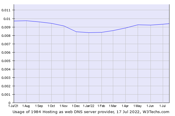 Historical trends in the usage of 1984 Hosting