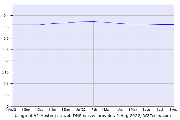 Historical trends in the usage of A2 Hosting