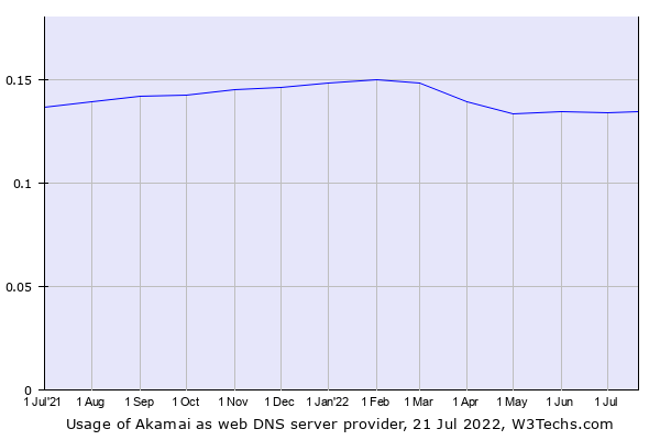 Historical trends in the usage of Akamai