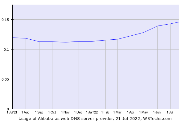 Historical trends in the usage of Alibaba