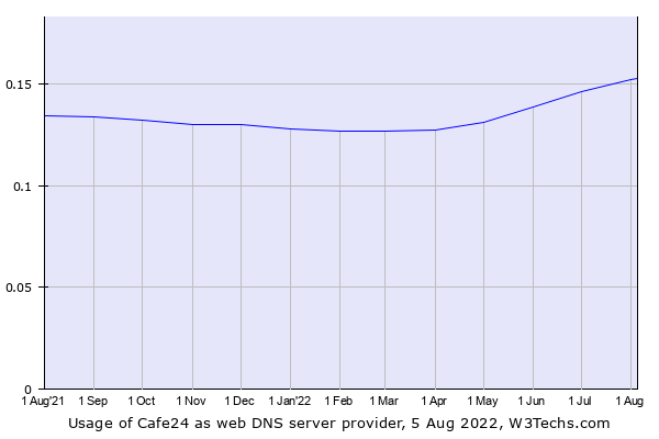 Historical trends in the usage of Cafe24