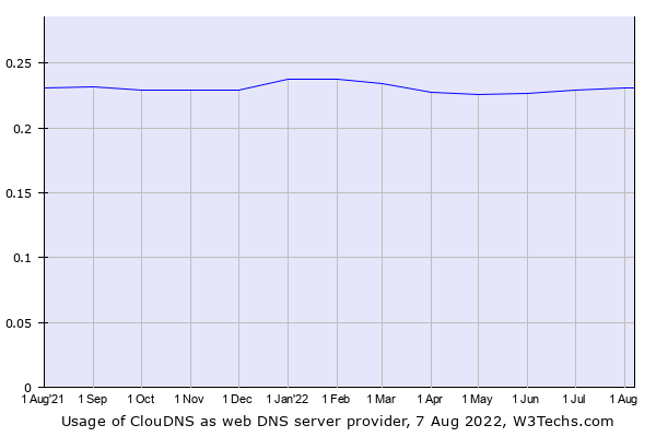Historical trends in the usage of ClouDNS