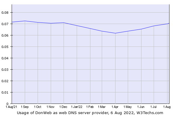 Historical trends in the usage of DonWeb