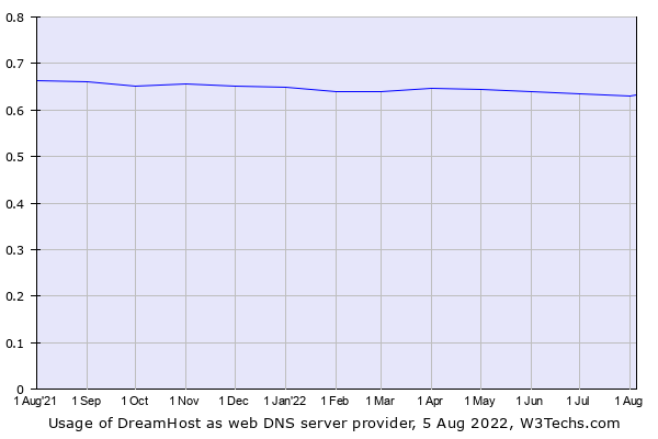 Historical trends in the usage of DreamHost
