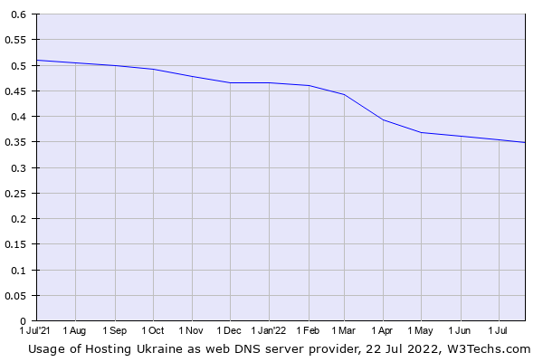 Historical trends in the usage of Hosting Ukraine