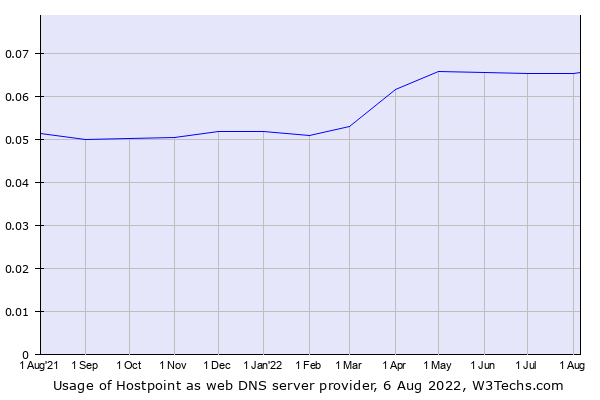 Historical trends in the usage of Hostpoint