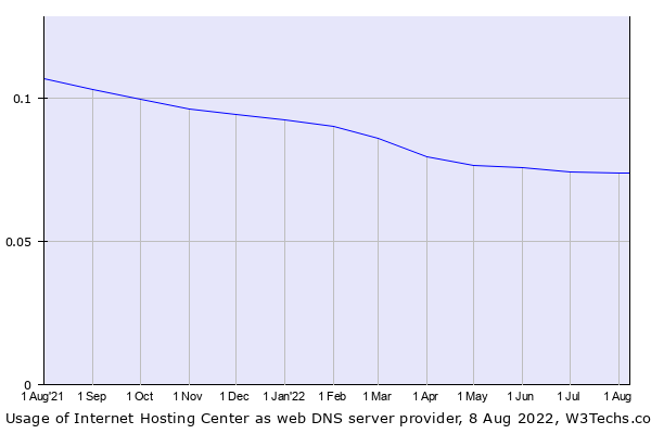 Historical trends in the usage of Internet Hosting Center
