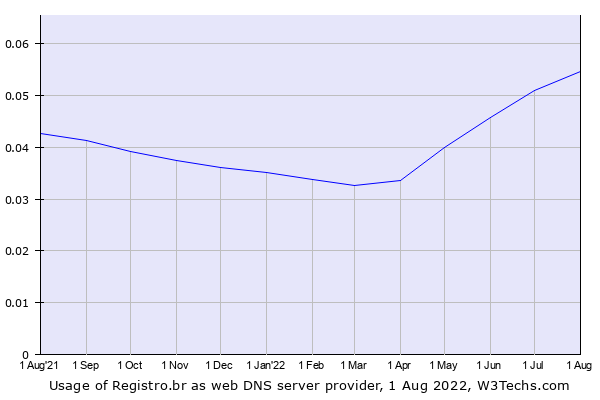 Historical trends in the usage of Registro.br