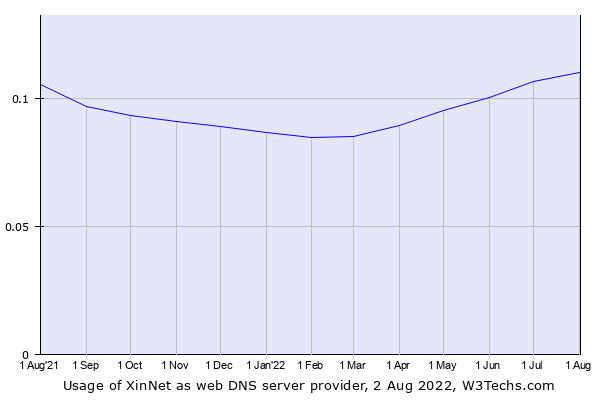 Historical trends in the usage of XinNet