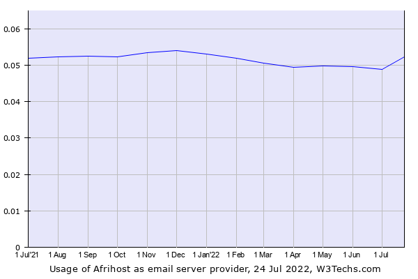 Historical trends in the usage of Afrihost