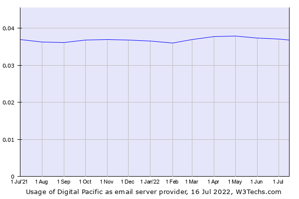 Historical trends in the usage of Digital Pacific