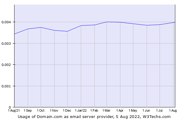Historical trends in the usage of Domain.com