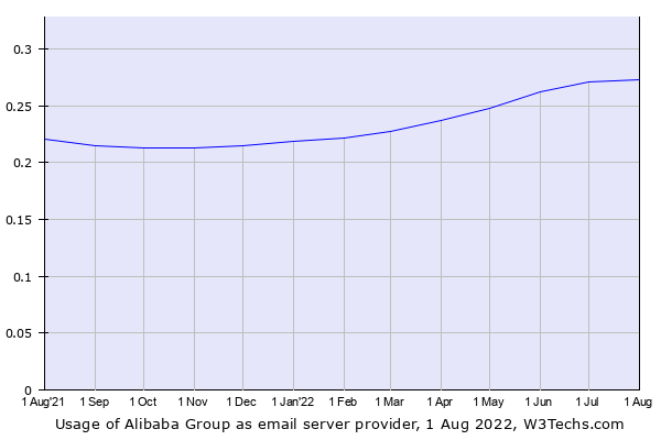 Historical trends in the usage of Alibaba Group
