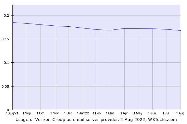 Historical trends in the usage of Verizon Group