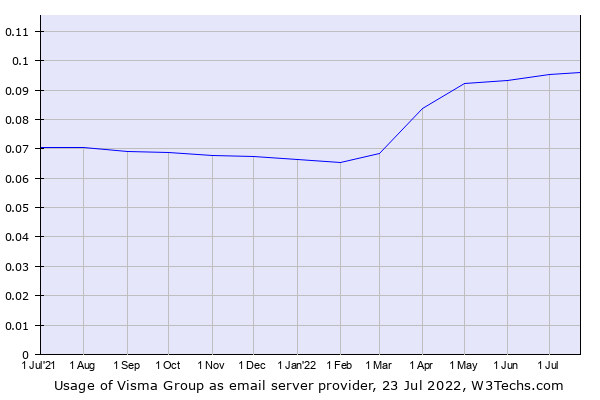 Historical trends in the usage of Visma Group