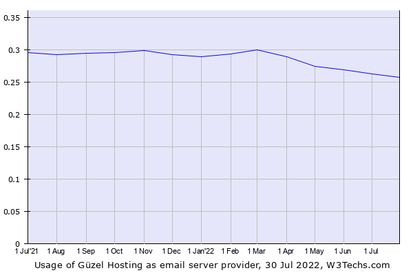 Historical trends in the usage of Güzel Hosting