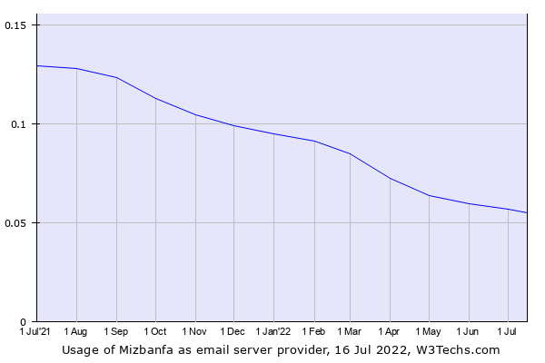 Historical trends in the usage of Mizbanfa