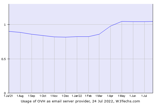 Historical trends in the usage of OVH