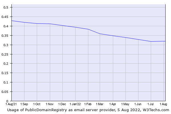 Historical trends in the usage of PublicDomainRegistry