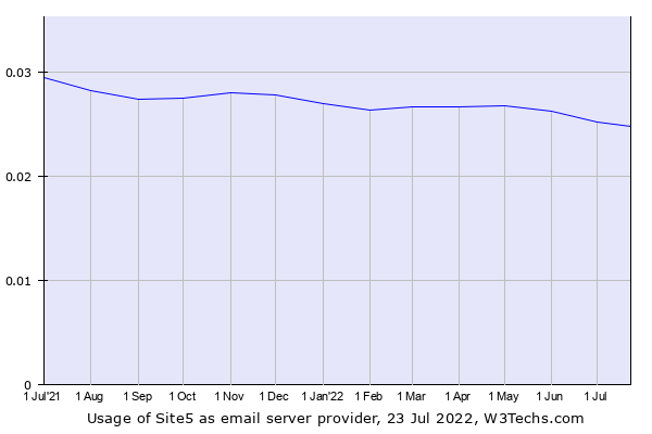 Historical trends in the usage of Site5