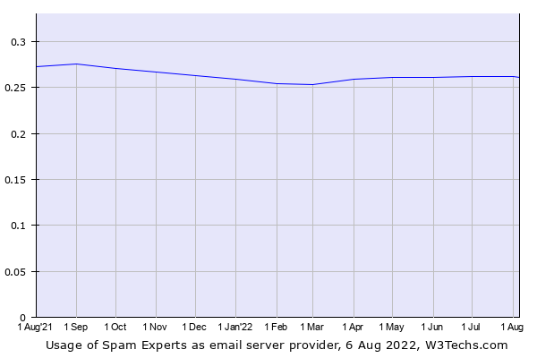 Historical trends in the usage of Spam Experts
