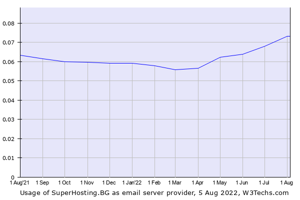 Historical trends in the usage of SuperHosting.BG