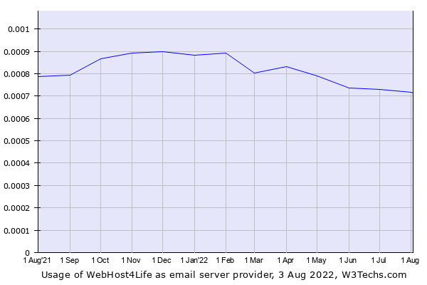 Historical trends in the usage of WebHost4Life