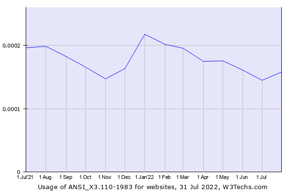 Historical trends in the usage of ANSI_X3.110-1983