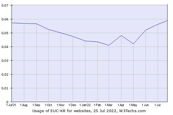Historical trends in the usage of EUC-KR
