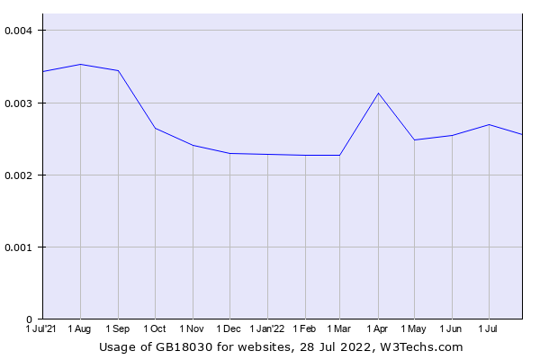 Historical trends in the usage of GB18030