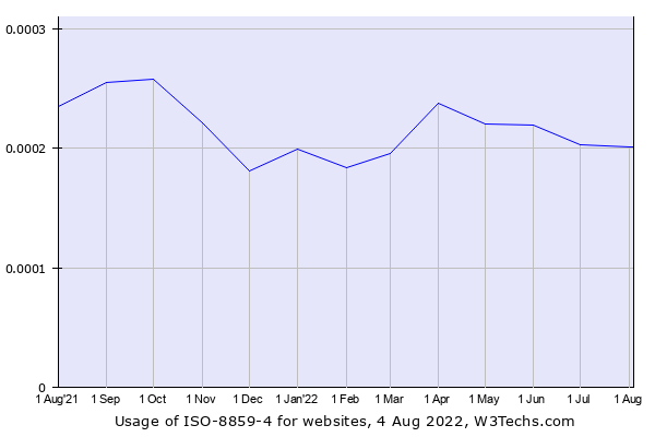Historical trends in the usage of ISO-8859-4