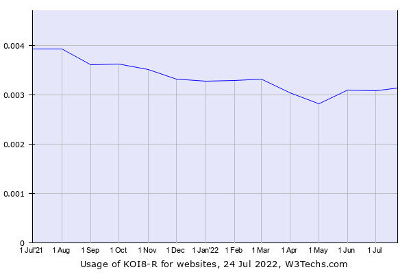 Historical trends in the usage of KOI8-R