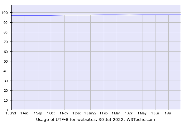Historical trends in the usage of UTF-8