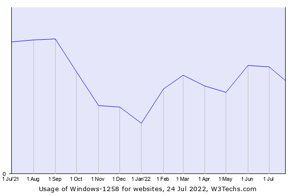Historical trends in the usage of Windows-1258