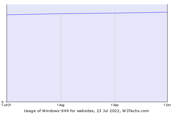 Historical trends in the usage of Windows-949