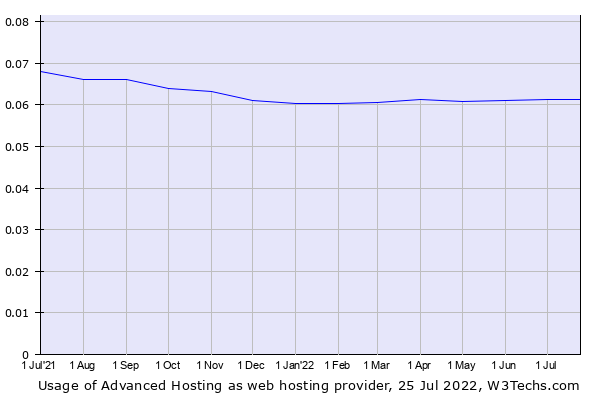 Historical trends in the usage of Advanced Hosting