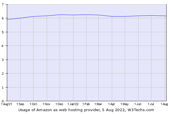 Historical trends in the usage of Amazon